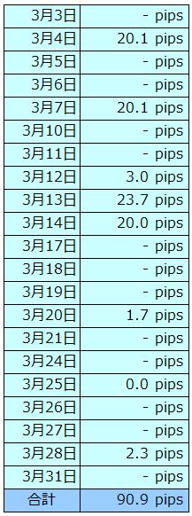 db201403